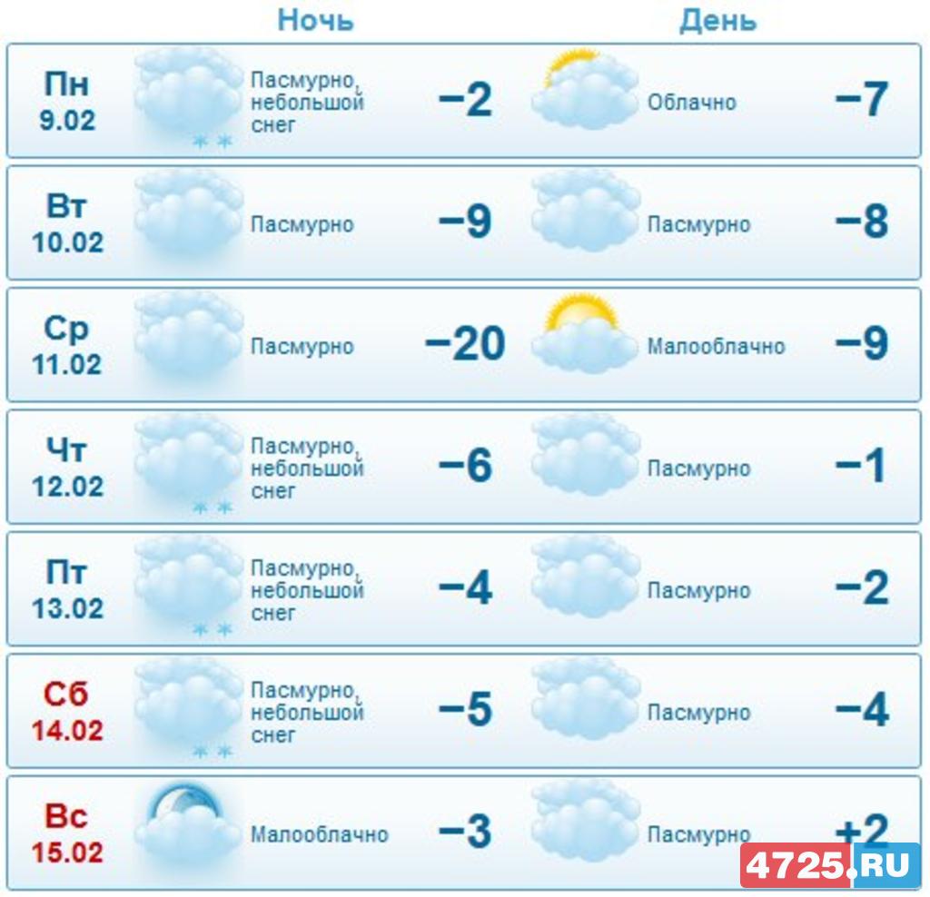 Белгород - прогноз погоды на неделю от
