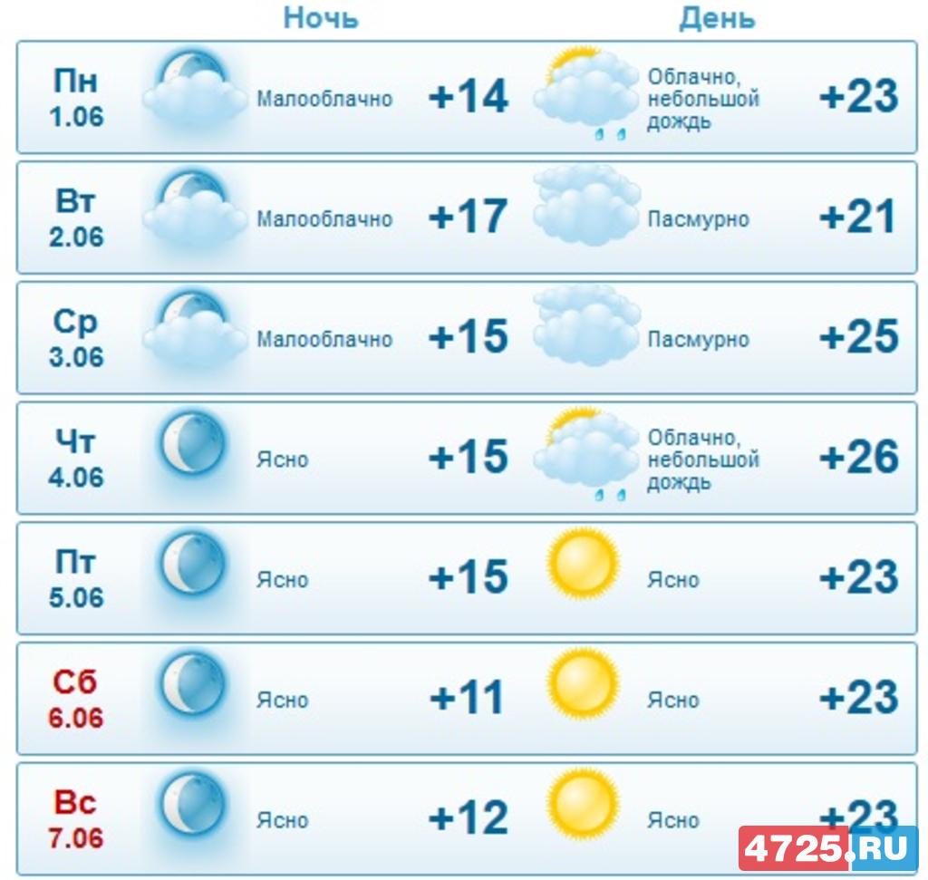 Погода в Новый Оскол на 14 дней ТОЧНО! от
